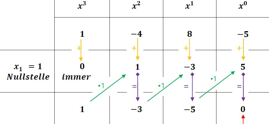 atfd / Main - Algorithmen in Hinblick auf Funktionen